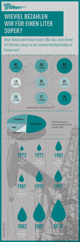 Infografik: Benzinpreisentwicklung