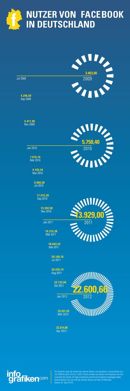 Infografik: Entwicklung Facebook Nutzer