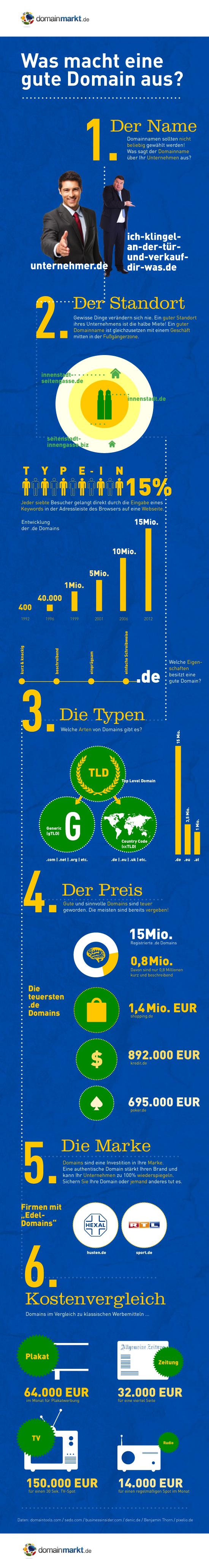Infografik: gute Domains