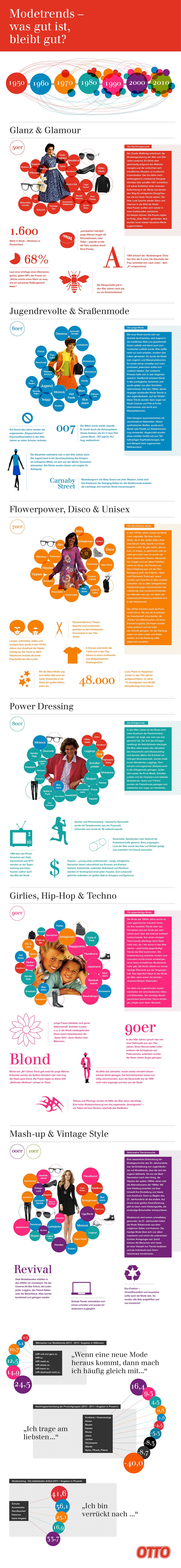 Infografik: Modetrends
