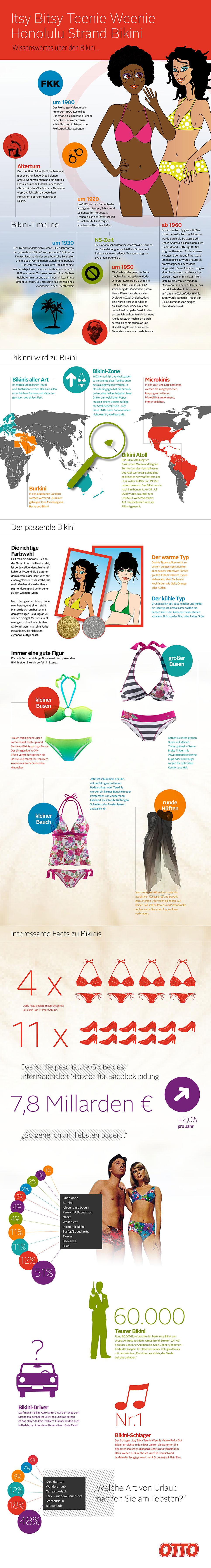 Infografik: Geschichte des Bikinis