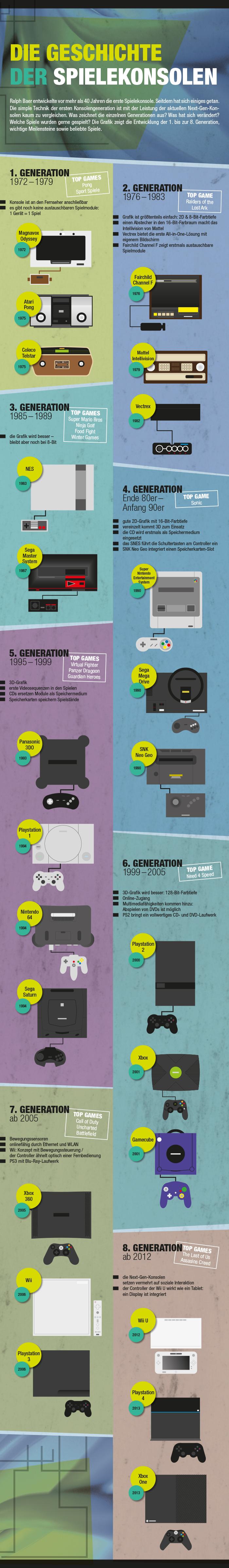 Infografik: Spielkonsolen