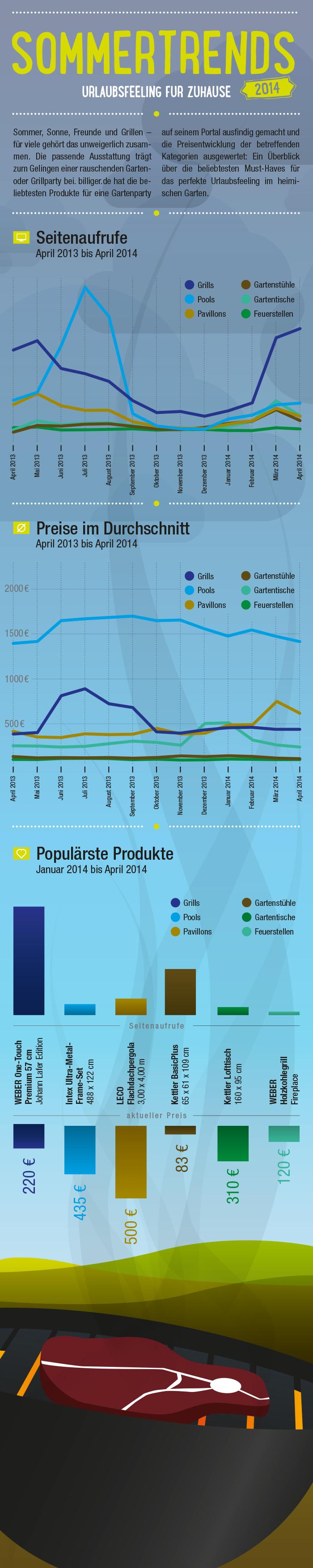 Infografik: Sommertrends