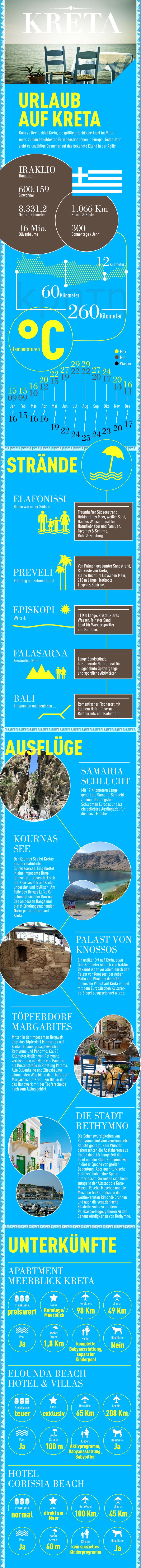 Infografik: Urlaub auf Kreta